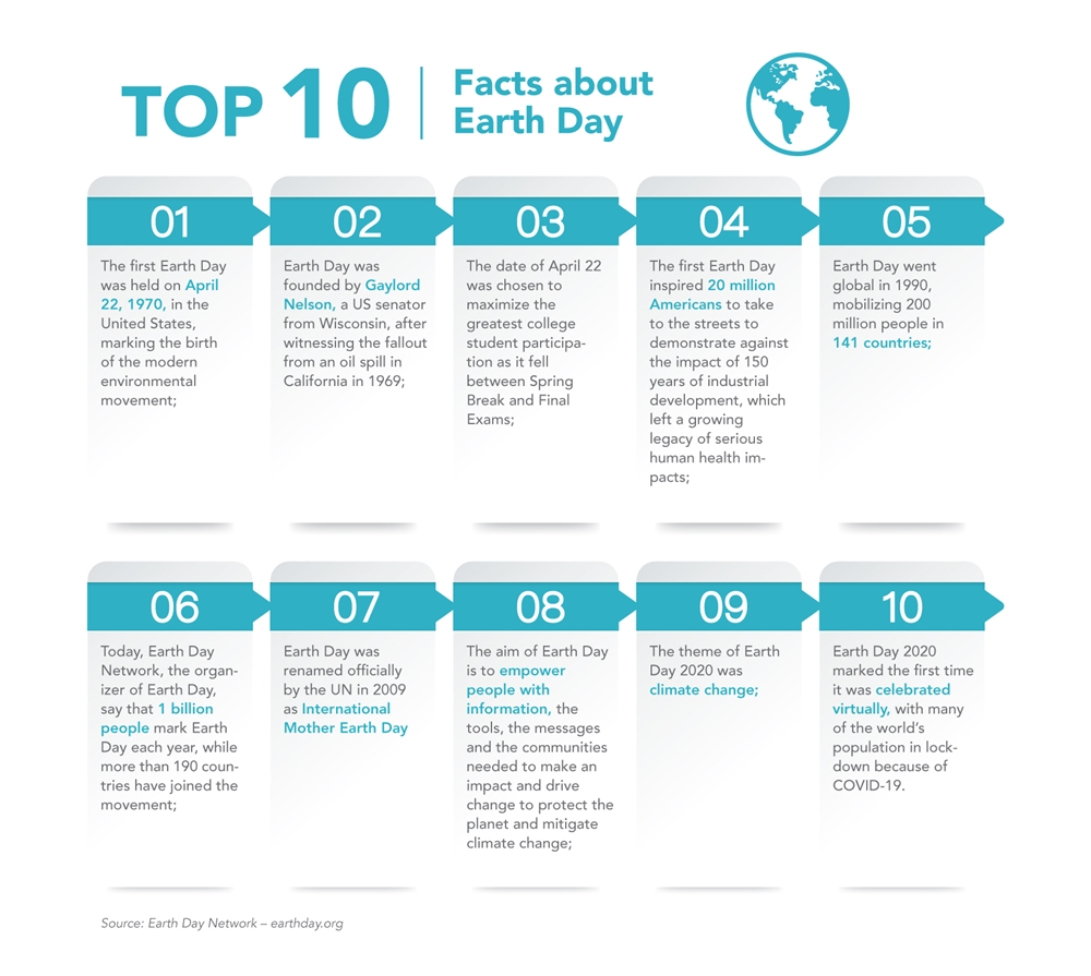 Top 10 facts about Earth Day