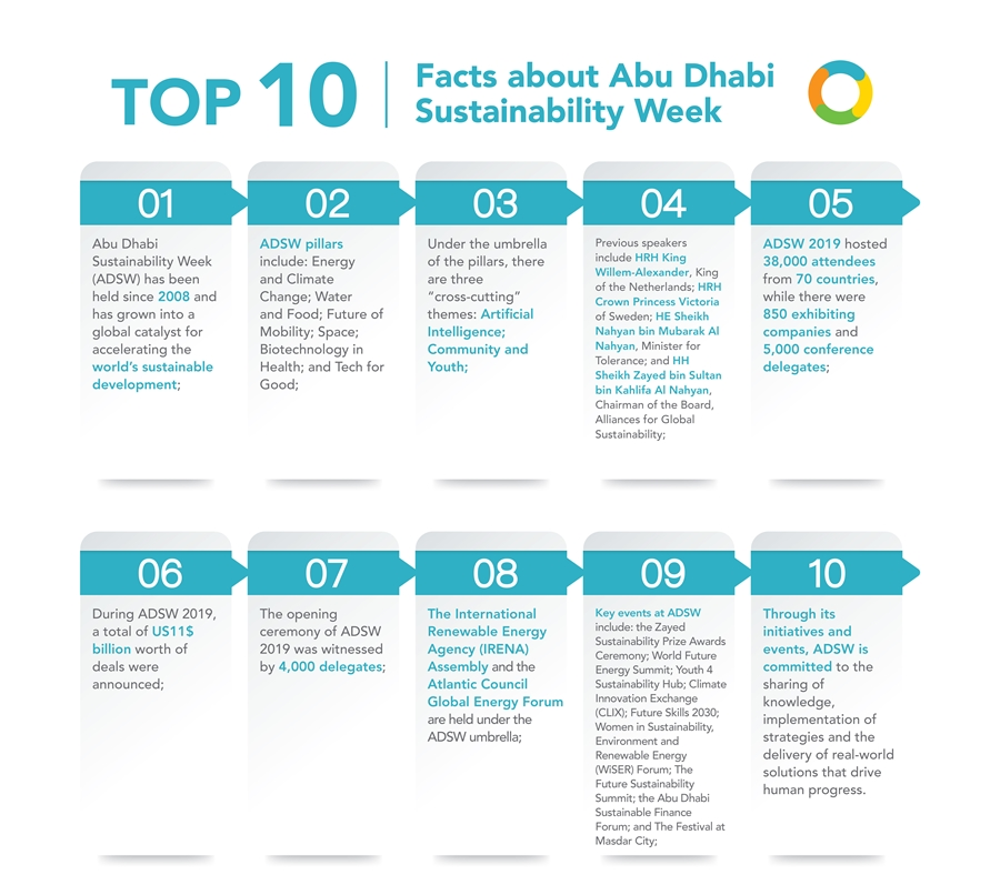 TOP 10 FACTS ABOUT ADSW